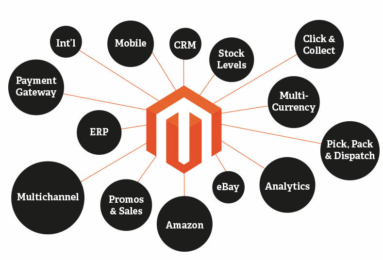 Magento-eCommerce-Web-Development