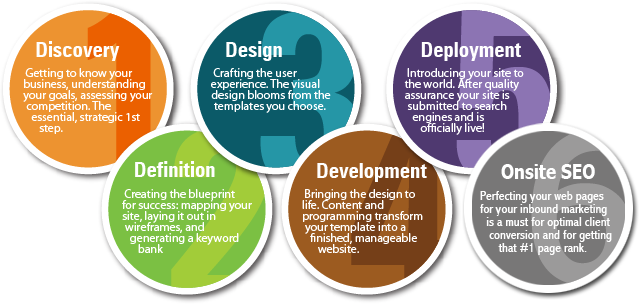 website-design-development-services